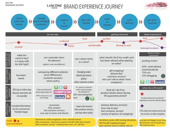delivery customer journey map example