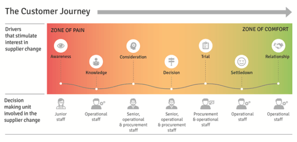 multiple personas in b2b journey map example