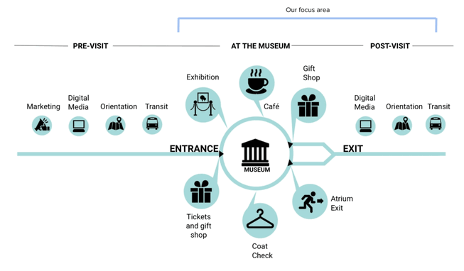 Museum customer journey map example