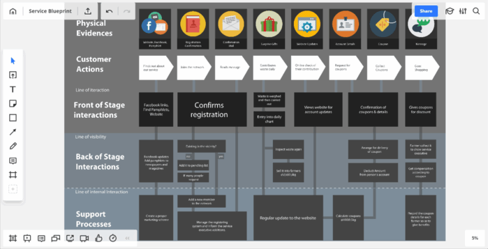 Service blueprint customer joureny map example