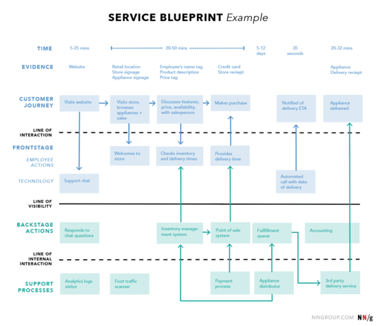 Service Blueprint customer journey map example