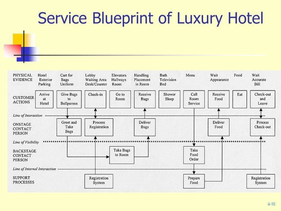 ServiceBlueprint customer journey map example