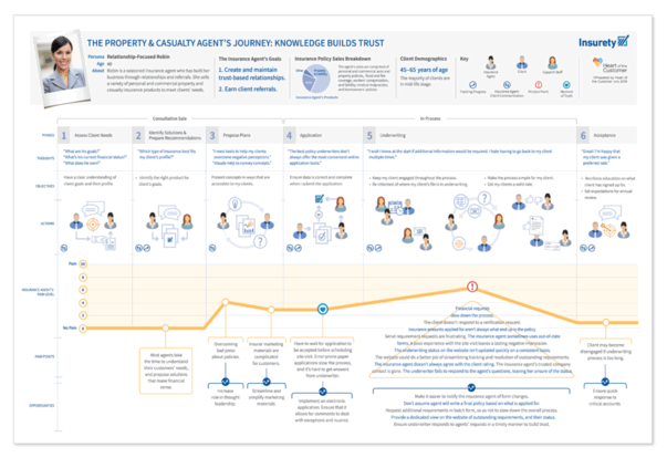 Service representative customer journey map example