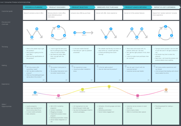 Consumer product customer journey map example