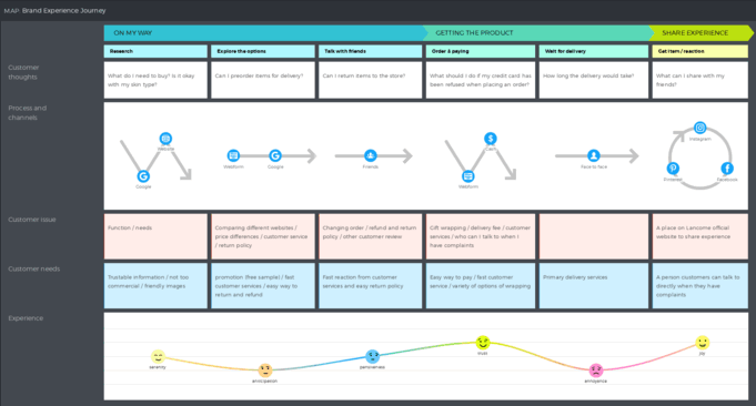 Brand experience journey customer journey map example