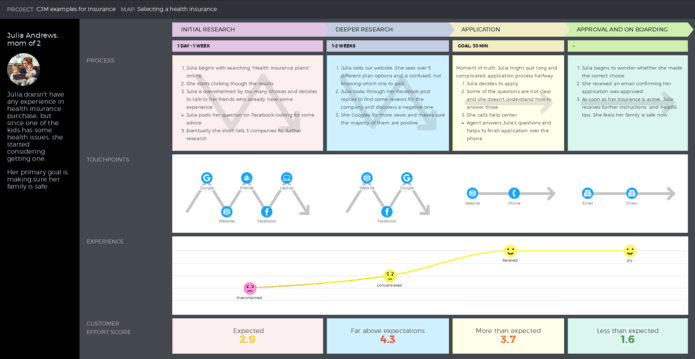 Insurance customer journey map example