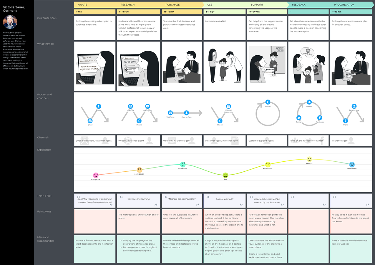 CFF4 Customer Experience Mapping Template | Wiring Resources