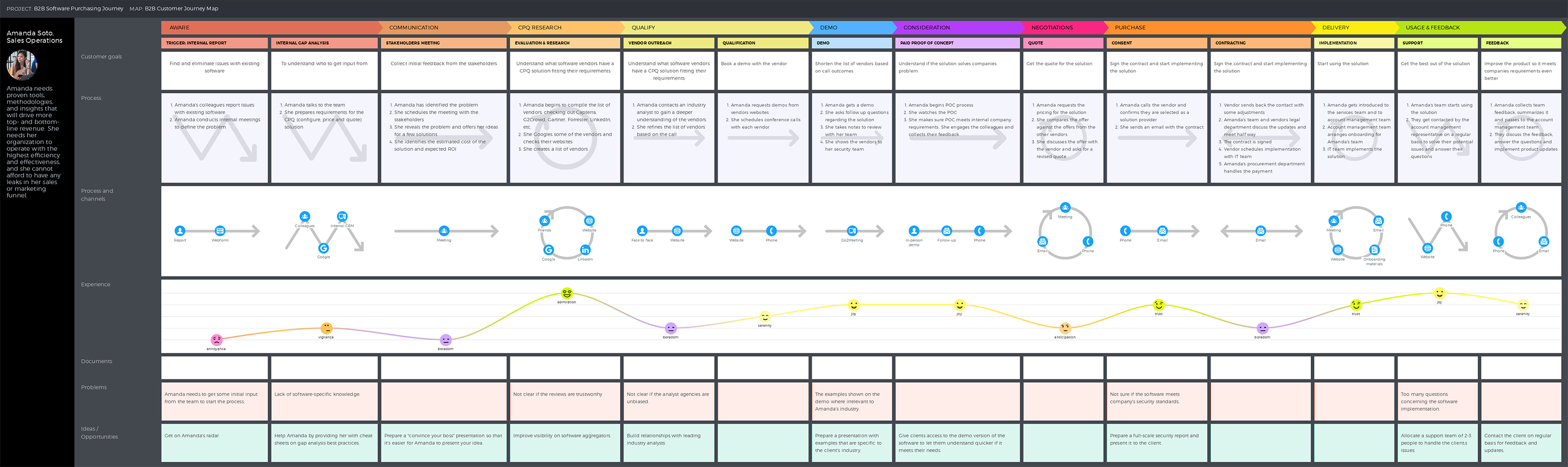 Customer Journey Map For B2b Template Uxpressia