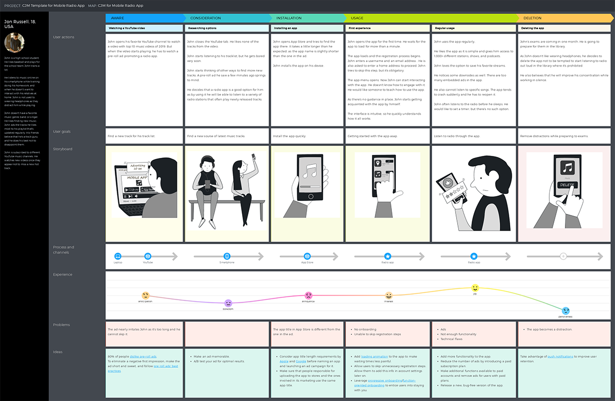 Customer Journey Map For Mobile Radio App Template Uxpressia