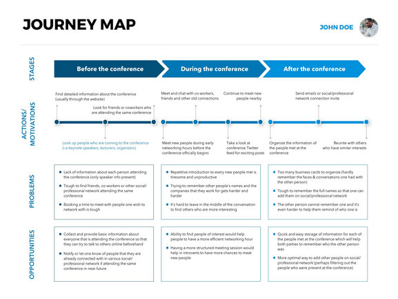 Journey Map example (Conference Attendee)
