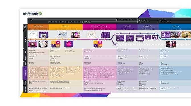 Customer Journey map example for events