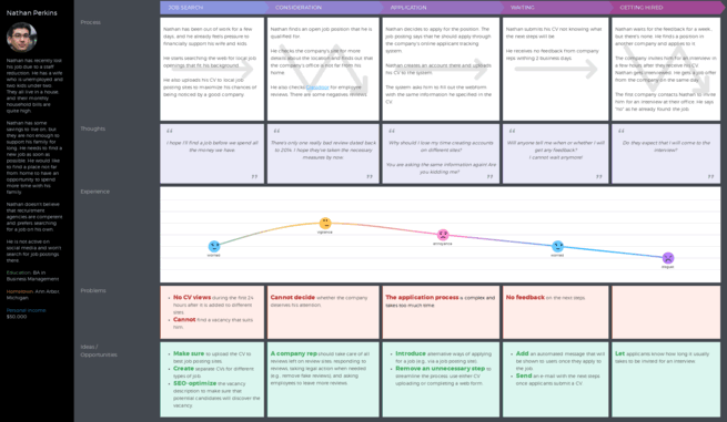 Job Applicant Customer Journey Example