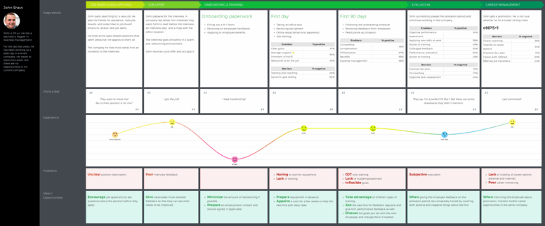 Employee Customer Journey map example (Sales Rep)
